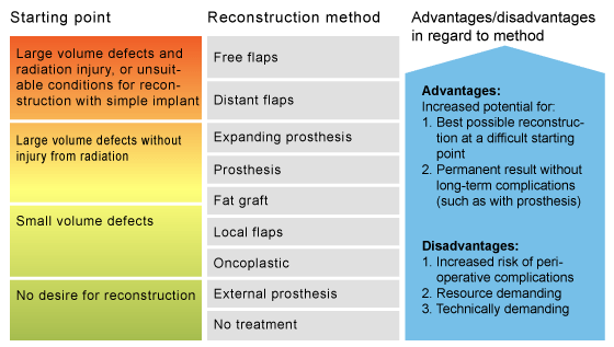 Advantages and disadvantages in regard to reconstruction method of the breast